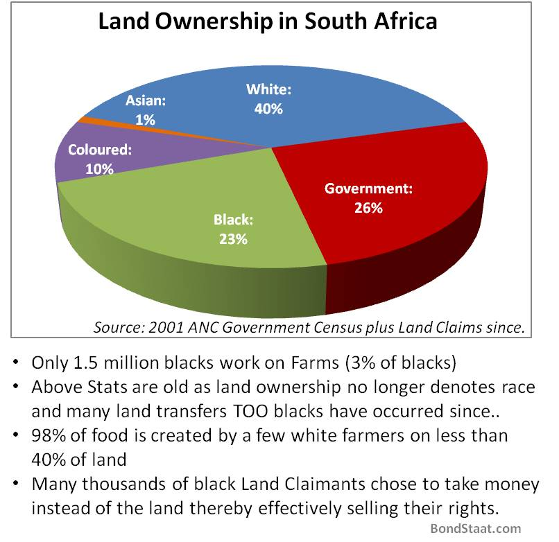 landownership