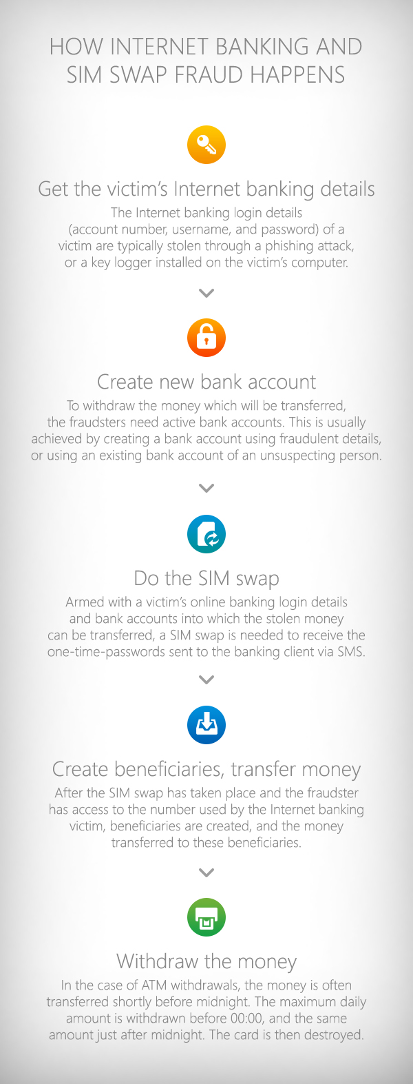 internet-banking-and-sim-swap-fraud