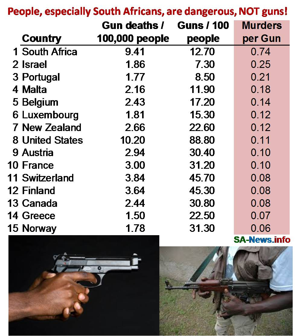 South africa has three times more deaths per gun than rest of south africa was recently rated as the 8th most violent country in the world with a violent murder rate of 31 per 100000 people rubansaba