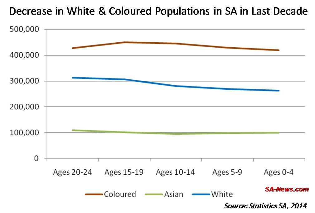 SA population growth