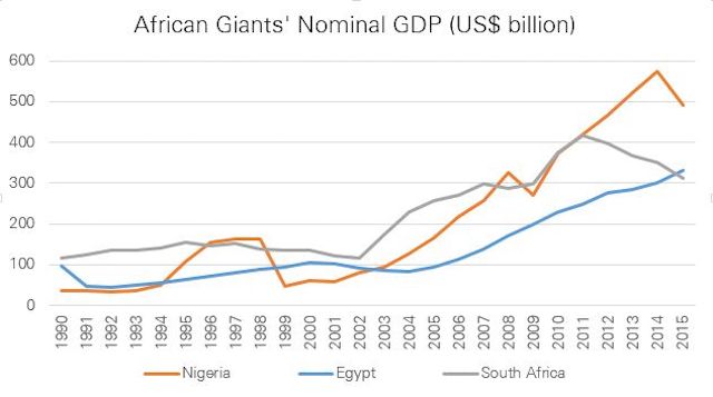 Africa-economic-giants-GDP