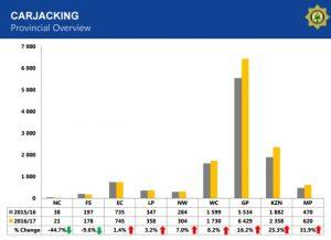 Car Hi-jacking on the rise