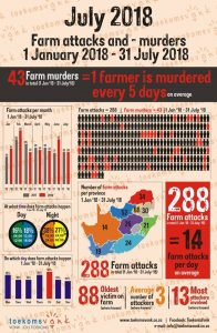 Farm attacks and -murders Jan 1 - July 31 2018