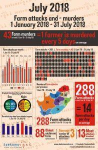 Farm attacks and -murders Jan 1 - July 31 2018