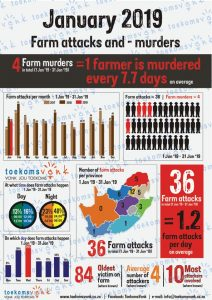 Statistics on farm attacks and farm murders in South-Africa that took place for the period January 2019: 36 farm attacks and 4 farm murders took place