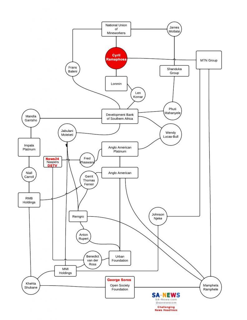 Ramaphosa connections