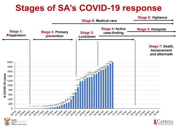 SA Lockdown chart