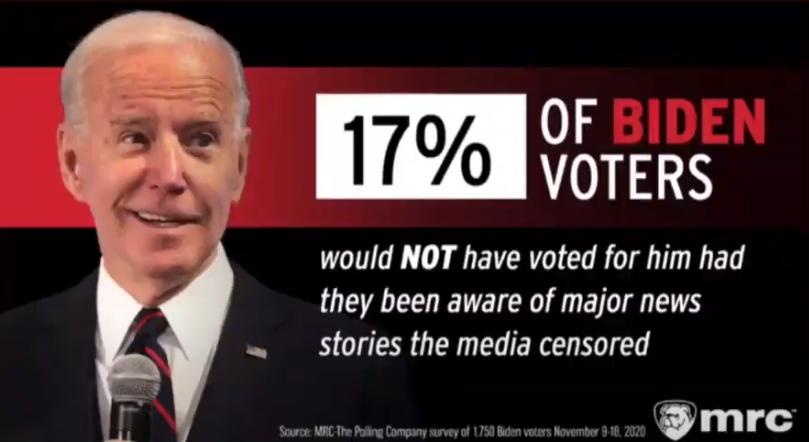 17% Biden Voters Regret Vote sfter finding out about Biden Scandals